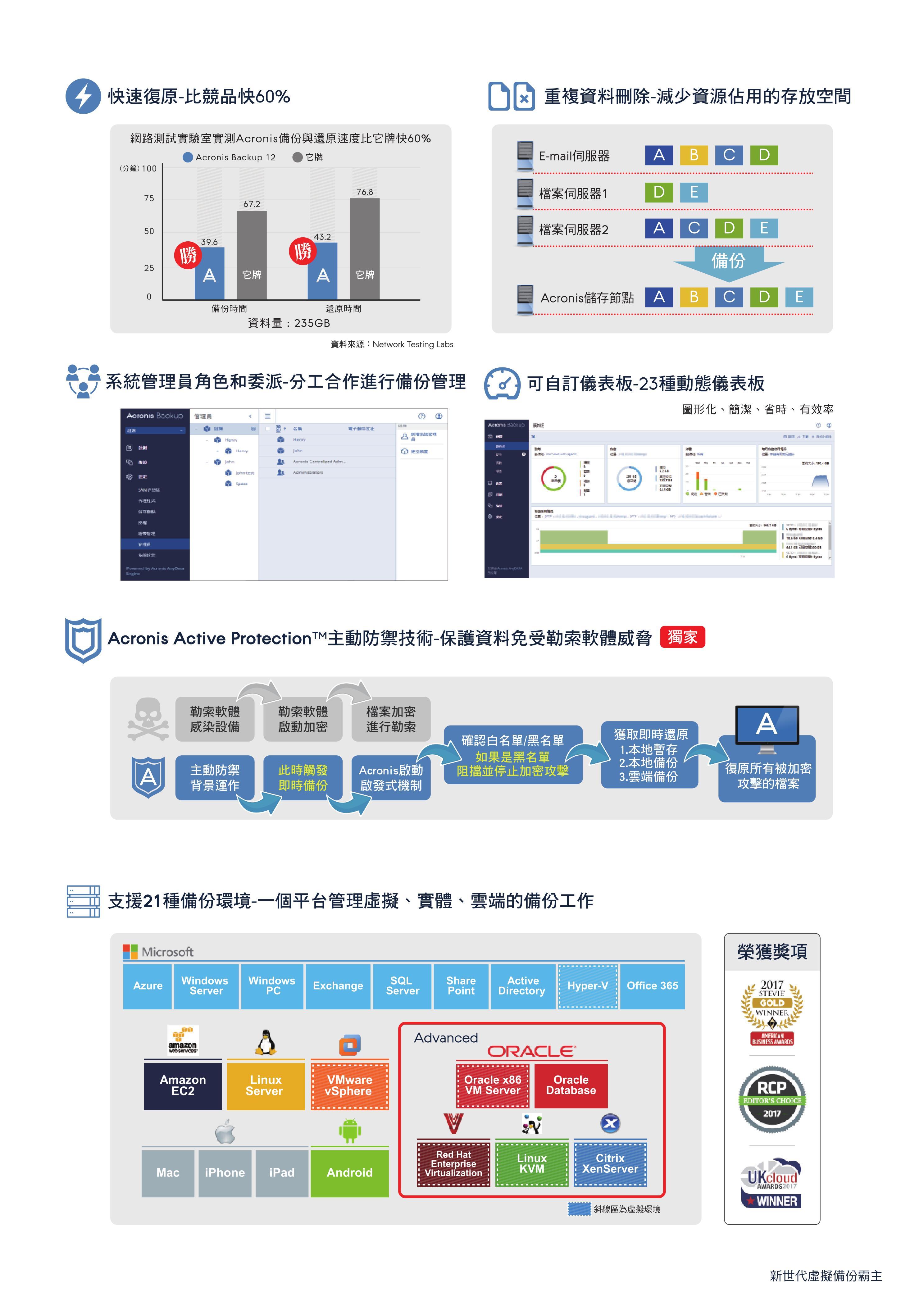 安克諾斯Acronis Backup12.5 新世代企業最佳資料備份解決方案_3
